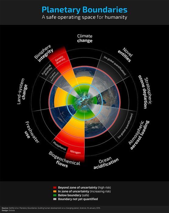 De 9 planetære grænser, fra Stockholm Resilience Center